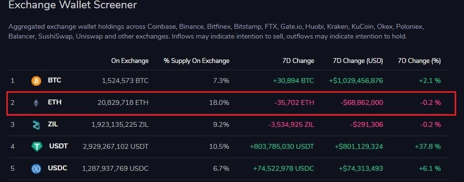 Les réserves d'échange d'Ethereum augmentent de 5,1% en moins d'une semaine 17