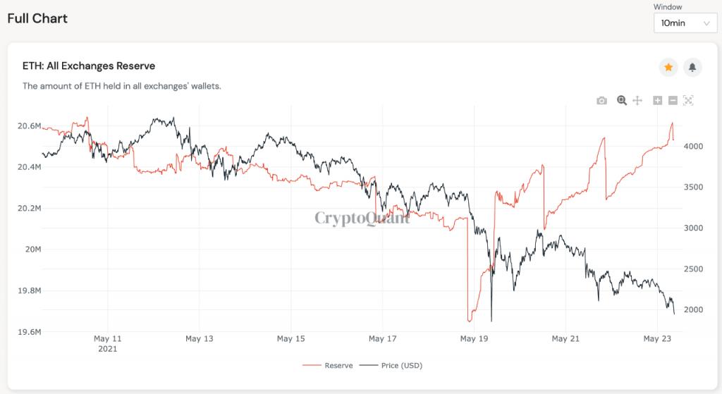 Les réserves d'échange d'Ethereum augmentent de 5,1% en moins d'une semaine 15