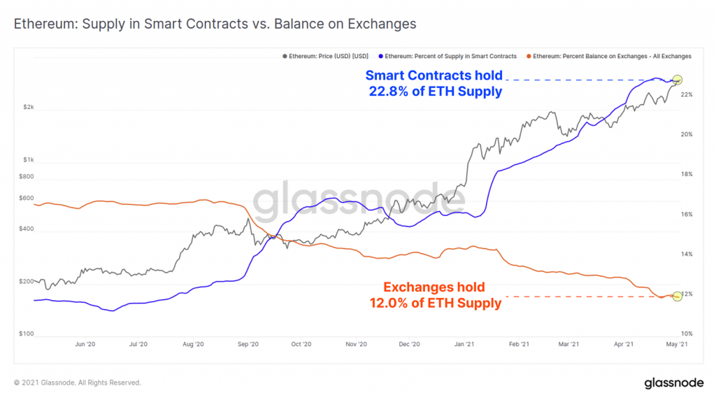 22.8% Of Ethereum's Circulating Supply is Deposited in Smart Contracts 17