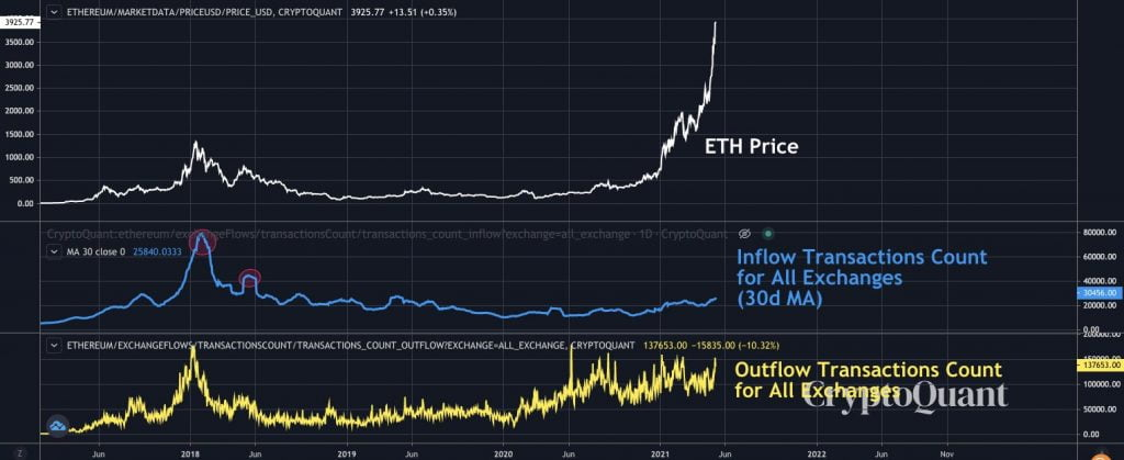 Ethereum Might Pump to 2017 Levels of 0.12 BTC - Bitcoin S2F Creator 17