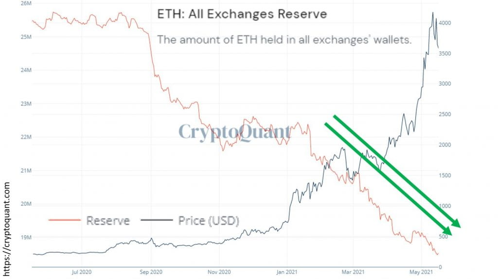 ETH Inflows into Crypto Exchanges Yet to Increase After Dip to $3.1k 14