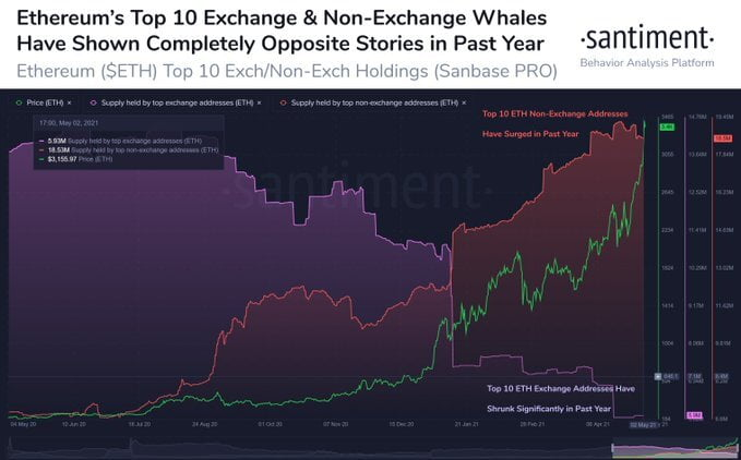 ETH's Top 10 Whales Have Doubled their Holdings in the last 8 Months 16