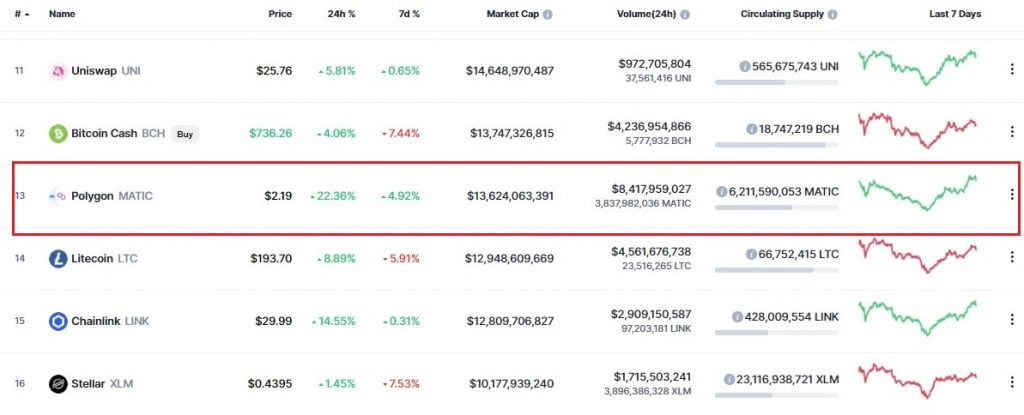 MATIC is up by 123x YTD, Inches Closer to the Top 10 on Coinmarketcap 18