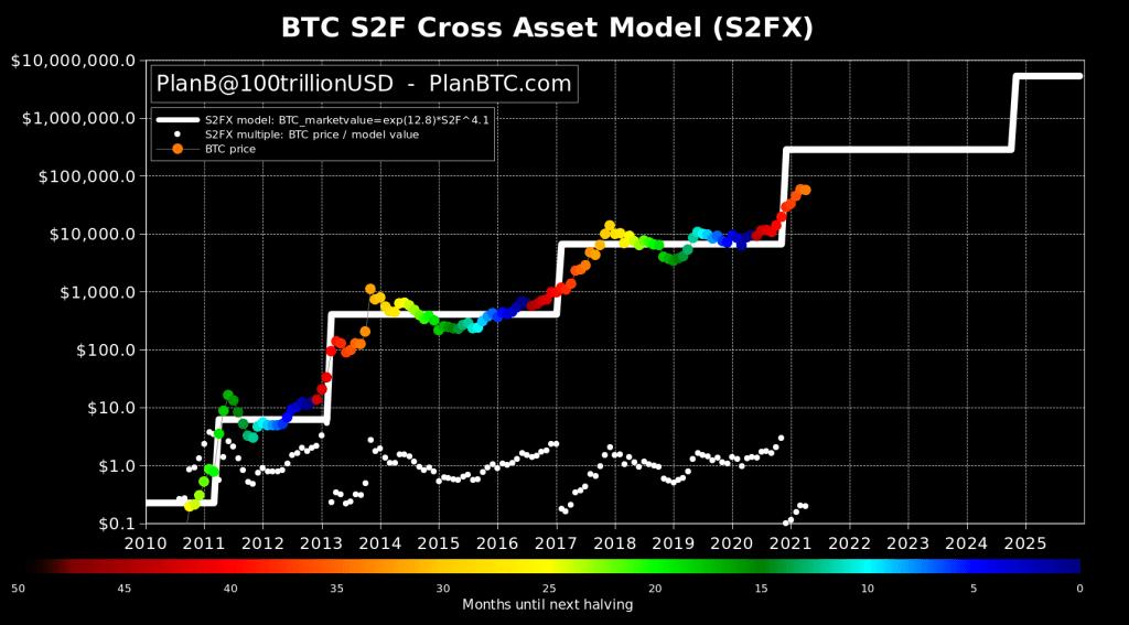 Bitcoin semble prêt pour un bond vers 100000 $ - BTC S2F Model Creator 16