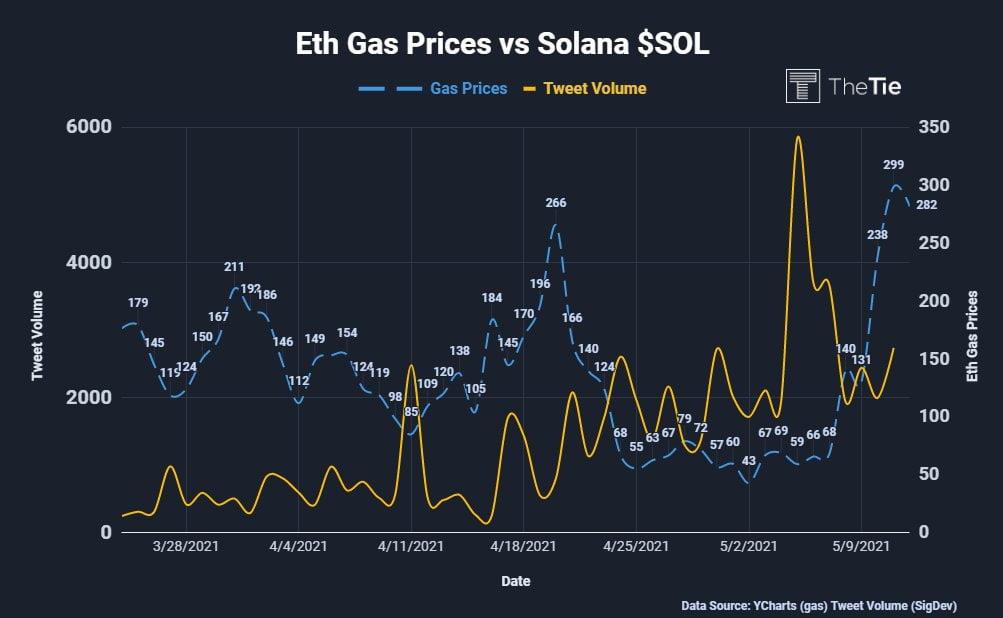 Solana Tweet Volume Increases as Crypto Users Seek Lower Gas Fees 18