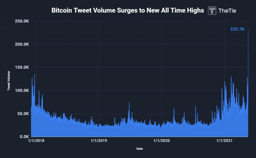 Bitcoin Related Tweets Hit an All-time High of 232.7k in 24 hours 14