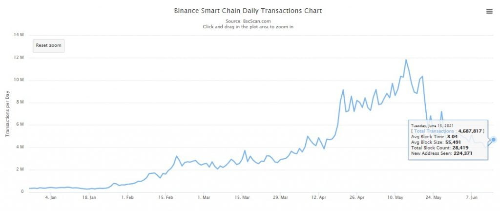 Binance Smart Chain's Daily Transaction Count Drops by 60% in 1 Month 17