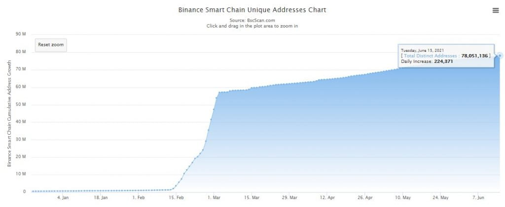 Binance Smart Chain's Daily Transaction Count Drops by 60% in 1 Month 18
