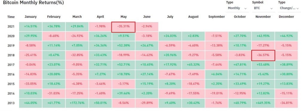 Bitcoin (BTC) Closes the Month of May With -35.31% in Monthly Returns 18
