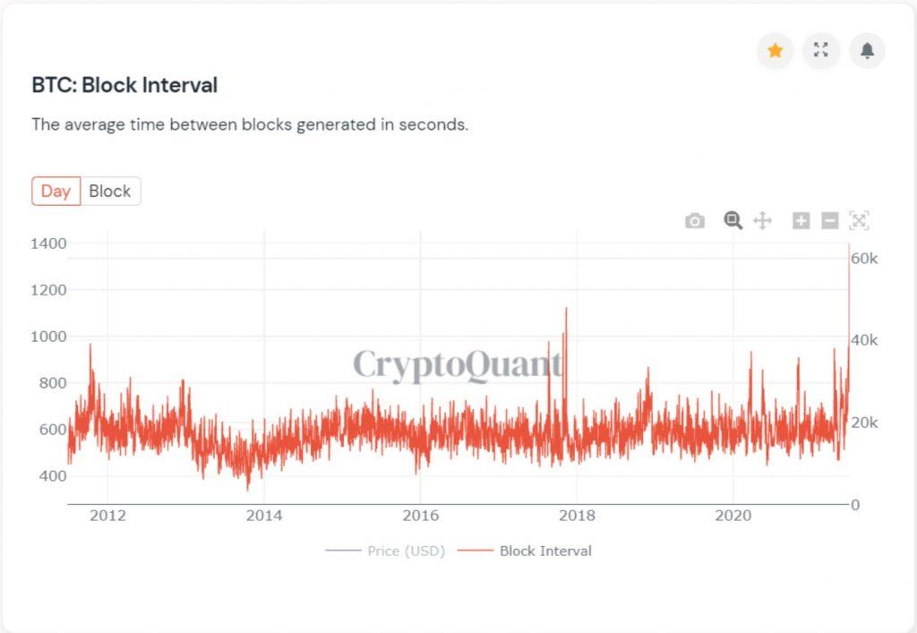 BTC's Block Interval Hits an 11-yr High, Block Confirmation at 23 min 17