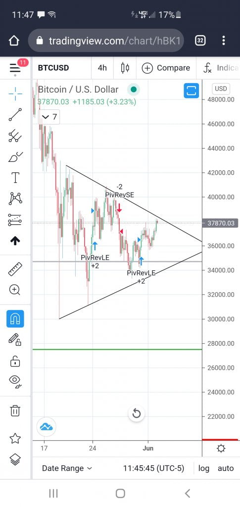 Bitcoin Could Drop to $28k if it Does Not Reclaim the 200-day MA 17