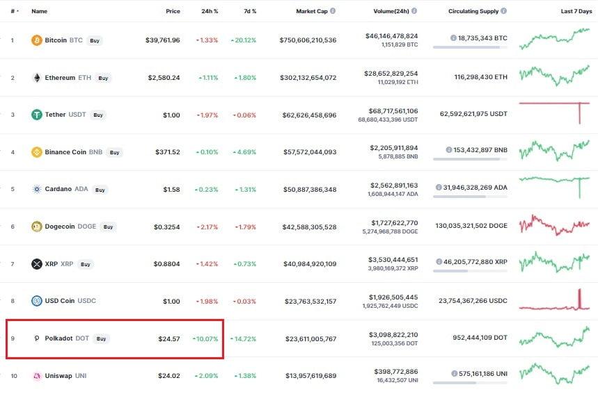Trading of Polkadot (DOT) On Coinbase Pro to Start Tomorrow, June 16th 16
