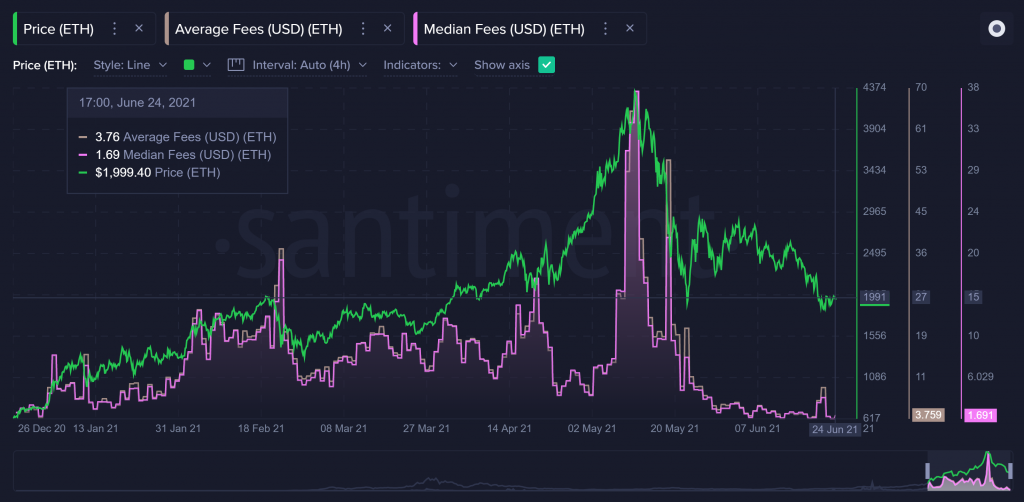 Ethereum (ETH) Gas Fees At Their Lowest Since December 2020 17