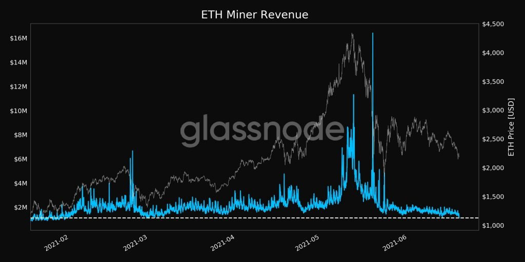 Ethereum (ETH) Percent Addresses in Profit Hit a 5-month Low of 90.73% 19