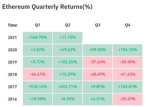 Ethereum's Monthly Returns in June are its Lowest Since March 2020 18