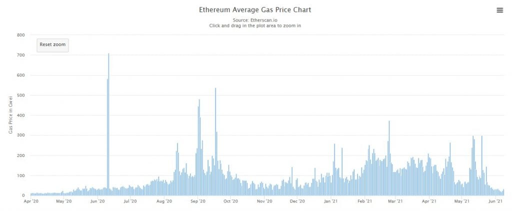 Ethereum's Average Transaction Fee Drops to Mid-2020 Levels 9
