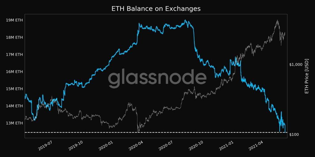 Le solde d'Ethereum sur les bourses atteint un plus bas sur 2 ans à 12,447 millions d'ETH 16