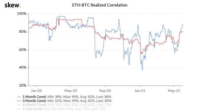 La corrélation de 3 mois d'Ethereum avec Bitcoin atteint un sommet de 10 mois 16