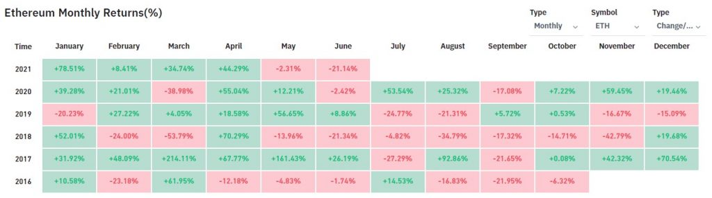 Ethereum's Monthly Returns in June are its Lowest Since March 2020 17
