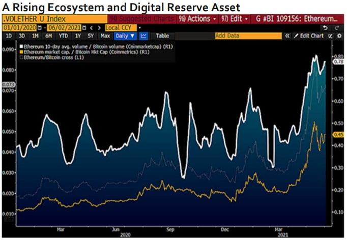 Ethereum is On Track to Surpass BTC's Market Cap - Bloomberg Report 17