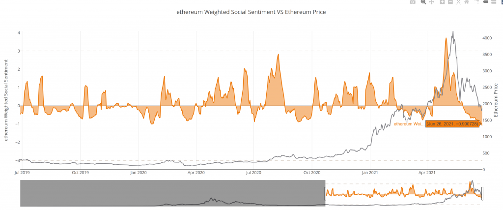 Ethereum (ETH) Gas Fees At Their Lowest Since December 2020 18