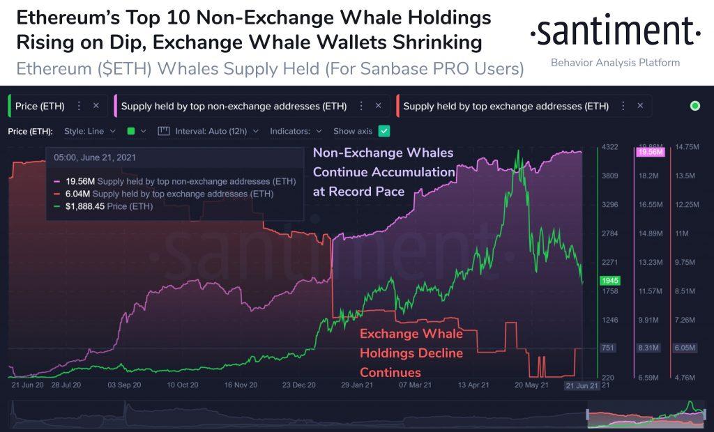 Ethereum теряет поддержку в размере 2 тысяч долларов, 10 крупнейших биржевых китов продолжают удерживать 17