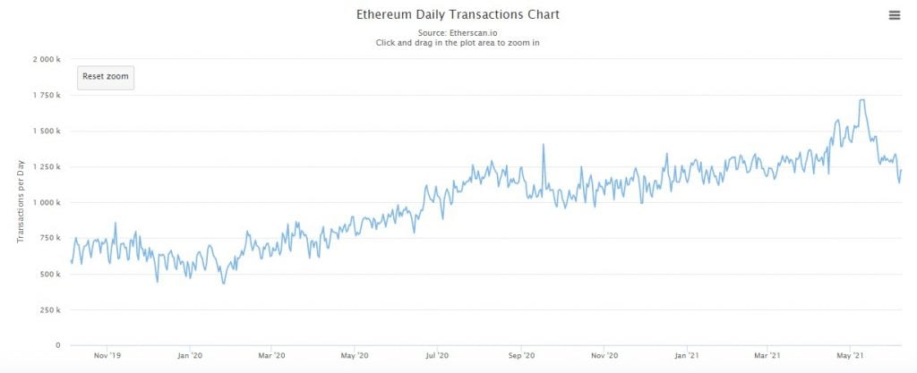 Ethereum's Average Transaction Fee Drops to Mid-2020 Levels 11