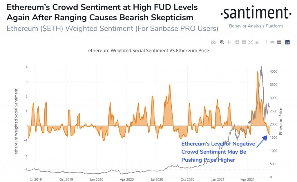 Negative Crowd Sentiment Towards Ethereum May Push its Price Higher 17