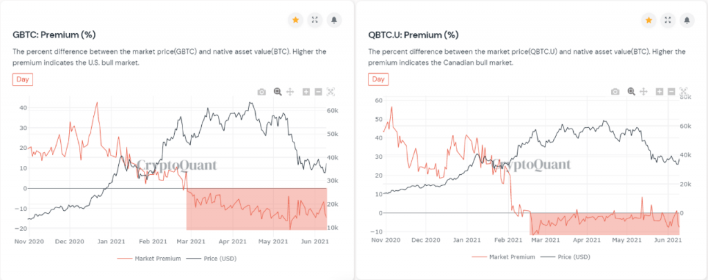 Institutional Demand for Grayscale's GBTC and 3iQ's QBTC Decreases 17