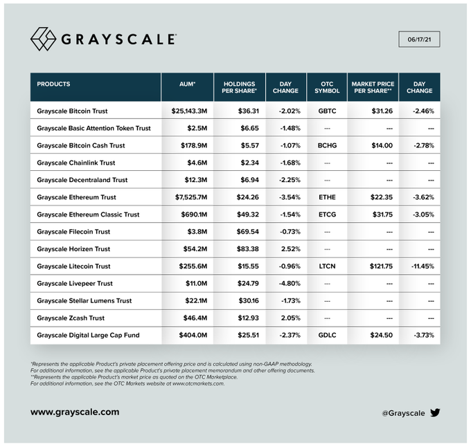 Grayscale is Exploring the Addition of MATIC & Solana to its Products 18