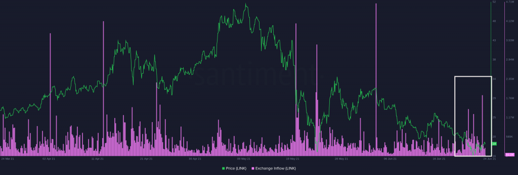 Chainlink's Network Growth at its Lowest Since October 2020 - Report 6
