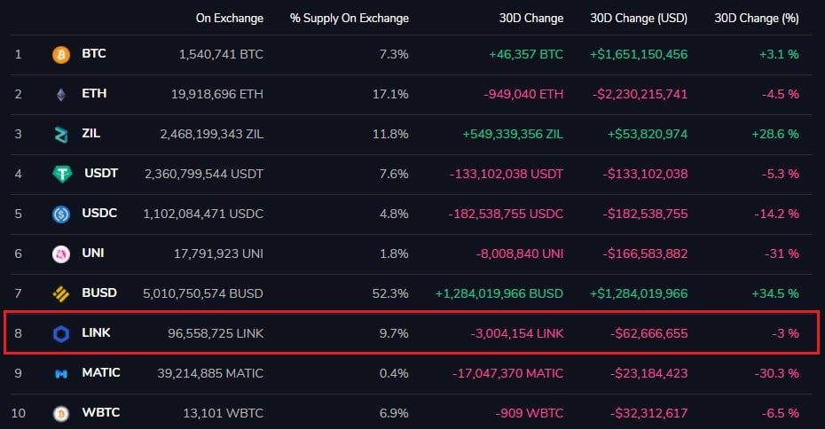 3M+ Chainlink (LINK) Tokens Have Left Exchanges in the last 30 days 17