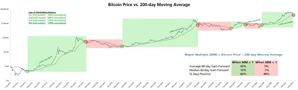 Bitcoin's 50-Week MA Could Produce a Nice Relief Rally - BTC Analyst 9