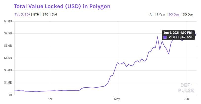 La valeur totale bloquée sur le polygone (MATIC) a augmenté de 1 102 % en mai 2021 16