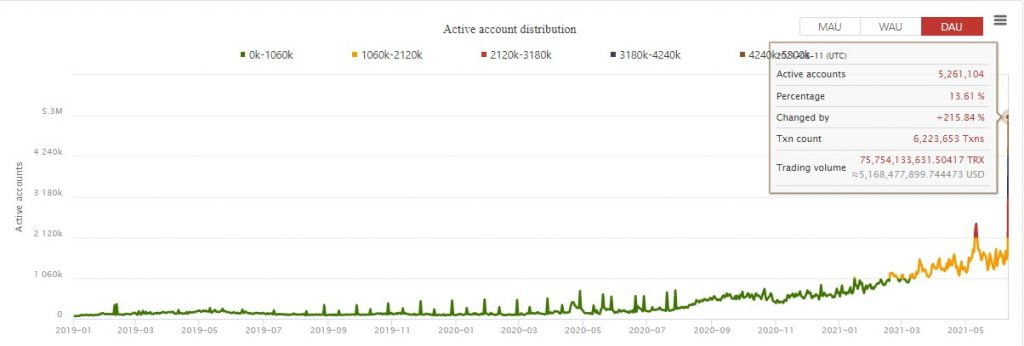 Tron (TRX) Hits a New Milestone of 5.26M Daily Active Users 17