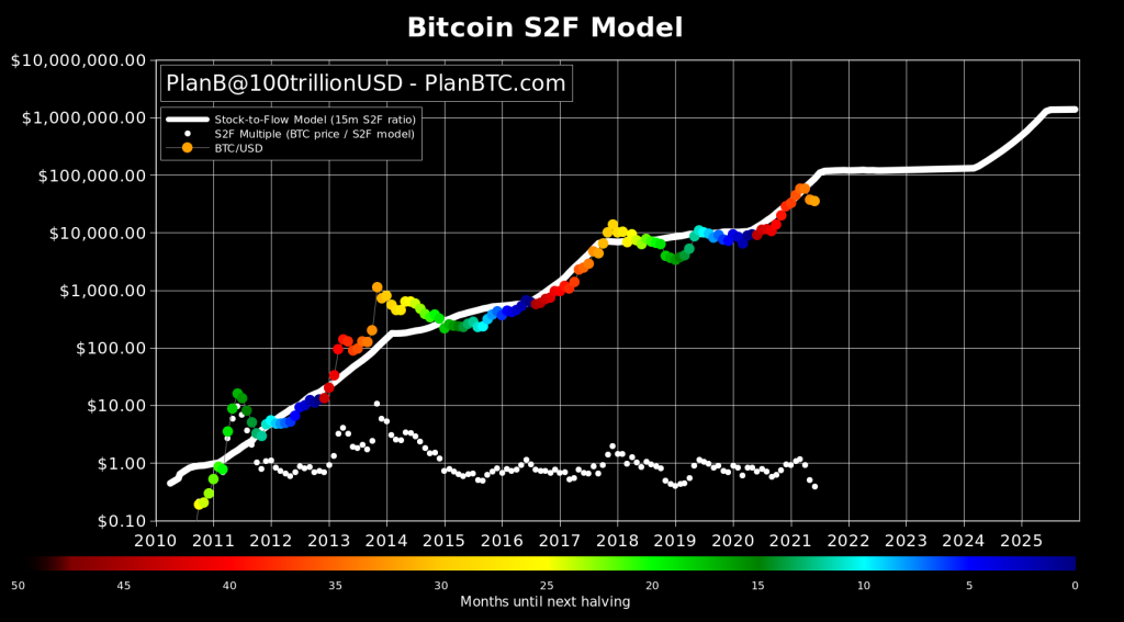 Bitcoin S2F Creator: The Next 6 Months Will Make or Break the Model 17