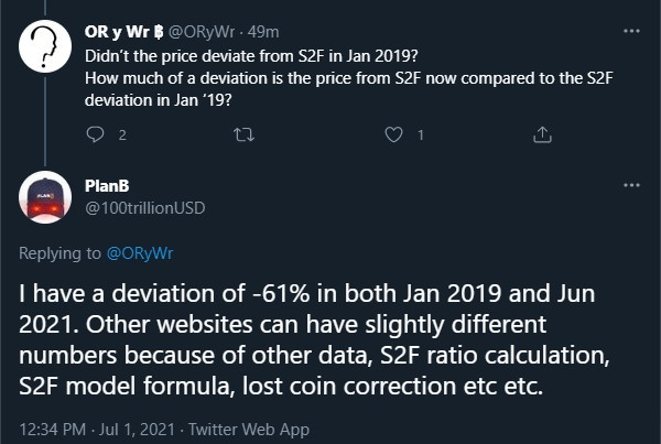 Bitcoin S2F Creator: The Next 6 Months Will Make or Break the Model 18