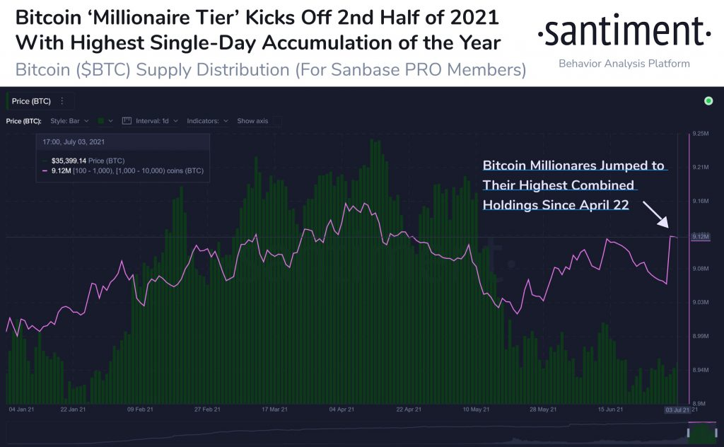 Bitcoin Whales Accumulate 60k BTC in Highest Daily Spike of 2021 17