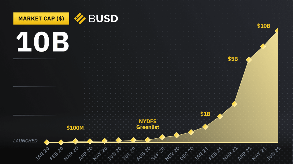 Binance USD (BUSD) Becomes a Top 10 Crypto, Market Cap Exceeds $11B 18