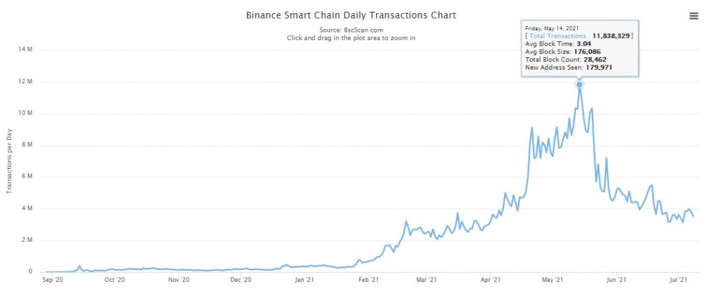 Unique Addresses on the Binance Smart Chain Hit a New ATH of 83.152M 6