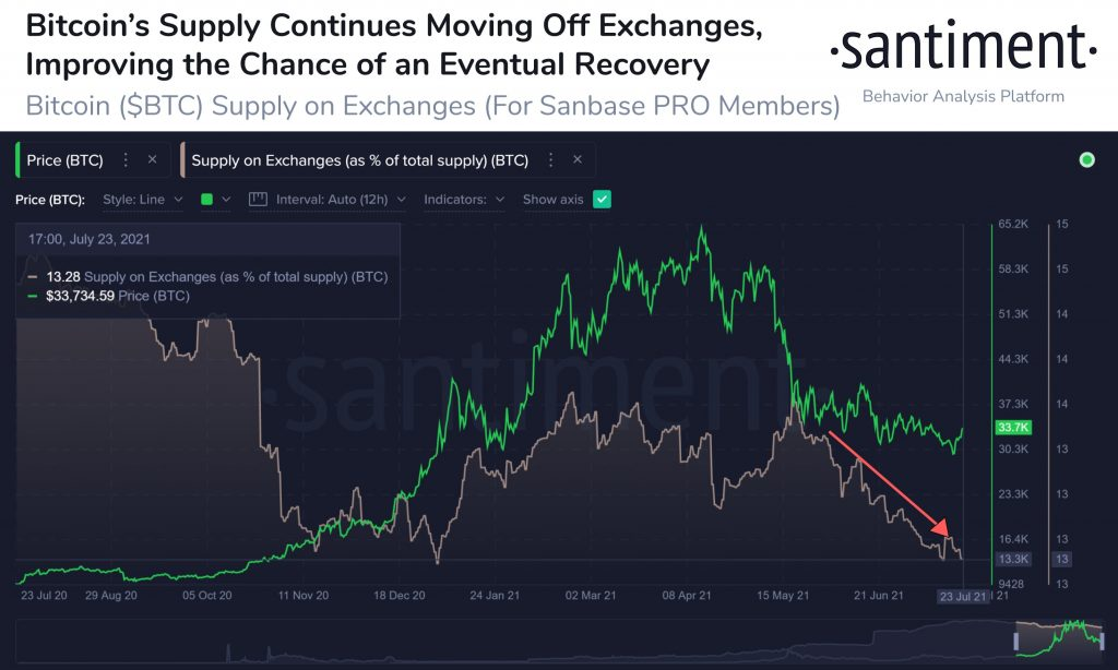 Bitcoin Supply On Crypto Exchanges Begins to Drop as BTC Reclaims $33k 17