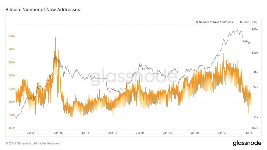 Bitcoin's Addresses Growth and Metrics 'Look Terrible' - BTC Analyst 19