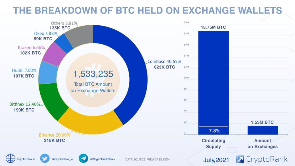 7.3% Of Bitcoin's Circulating Supply is Held on Crypto Exchanges 8