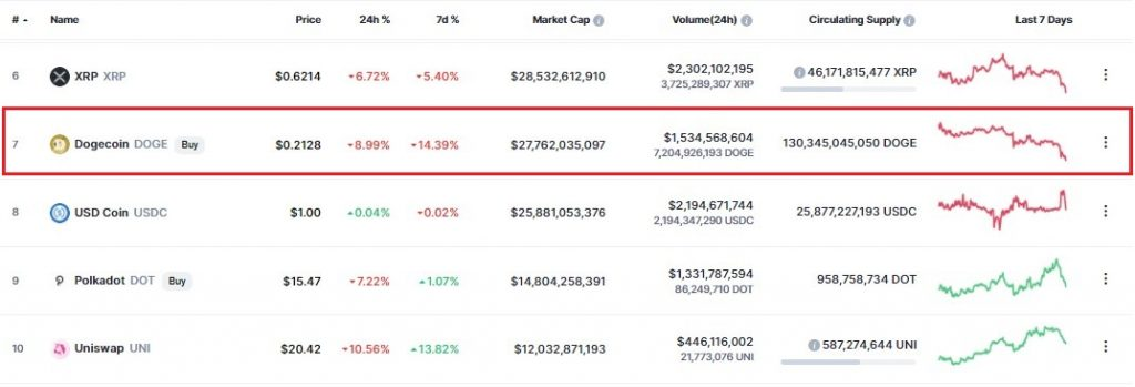 Dogecoin's 200-day MA Holds the Key to DOGE Retaining a Top 10 Ranking 17