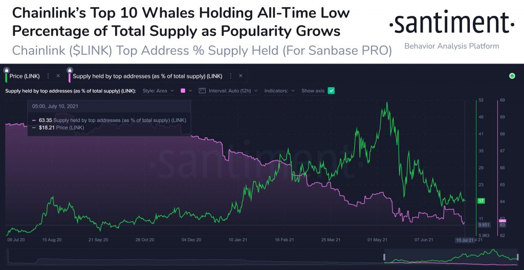 Chainlink's Top 10 Whales Now Hold 63.3% of LINK's Circulating Supply 4