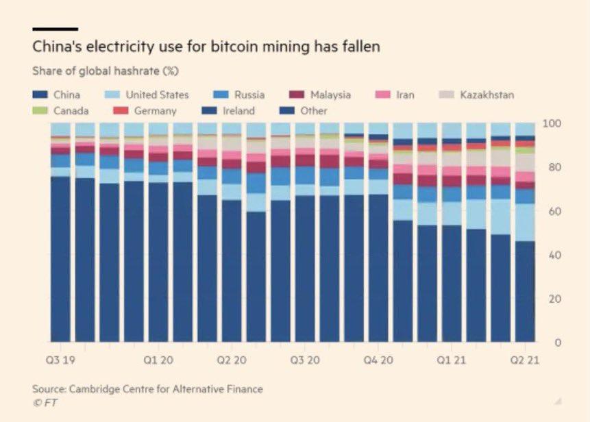 Bitcoin's Hash Rate Originating From China Falls Below 50% 17