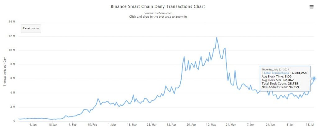 Binance Smart Chain Daily Transaction Count Grows by 92% in One Month 17