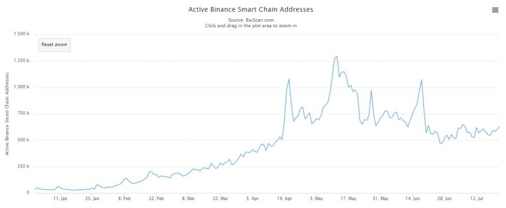Binance Smart Chain Daily Transaction Count Grows by 92% in One Month 18