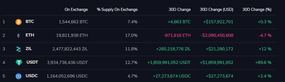 ETH Percent Balance on Exchanges Dips Below 18%, Lowest Since Nov 2018 18