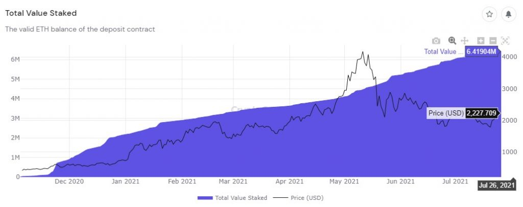 Ethereum 2.0 Now Has Over 200k Validators, 6.42M ETH Staked 6